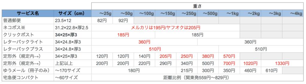 郵便ネコポスレターパッククリックポスト等送料比較表