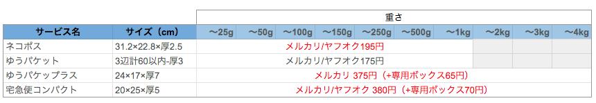 メルカリ・ヤフオク送料比較(ゆうパケット・宅急便コンパクト)