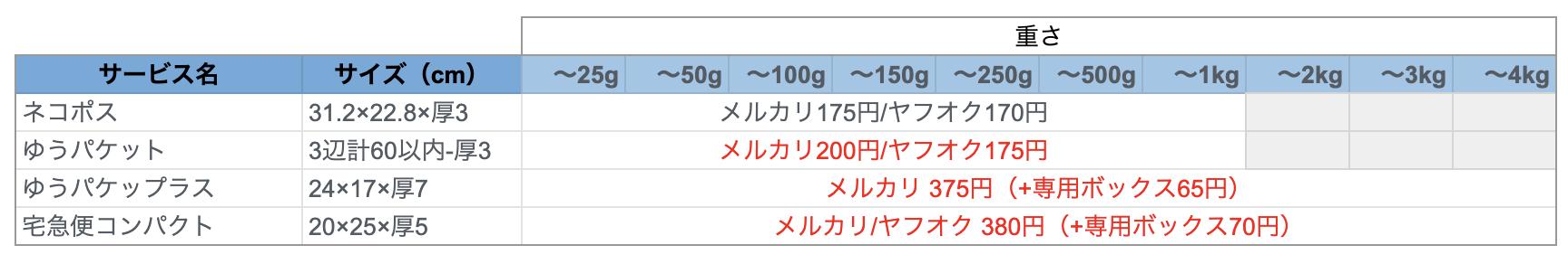 郵便・ヤマト・佐川の配送料比較(早見表)-2020年10月版