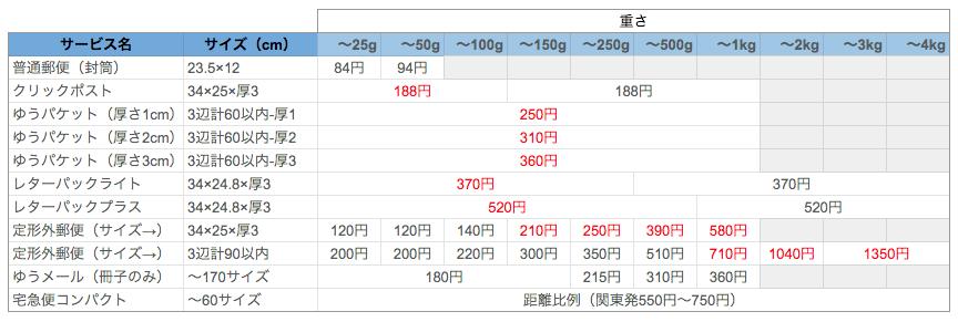郵便ヤマト送料比較表(軽量コンパクト)