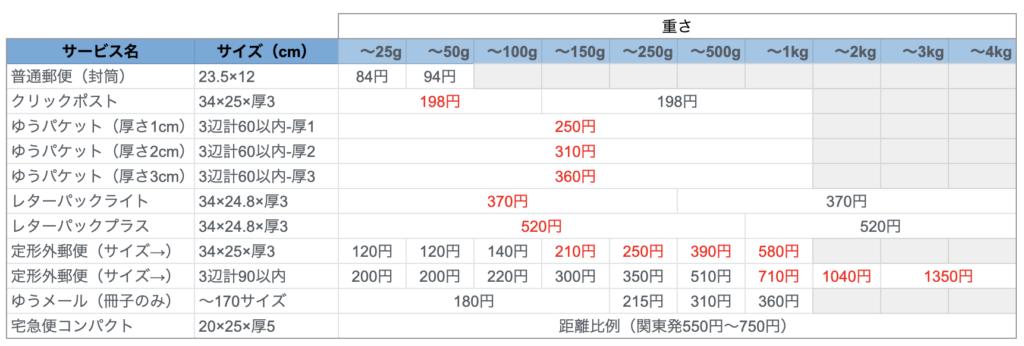 郵便ヤマト送料比較表(軽量コンパクト2020年7月)