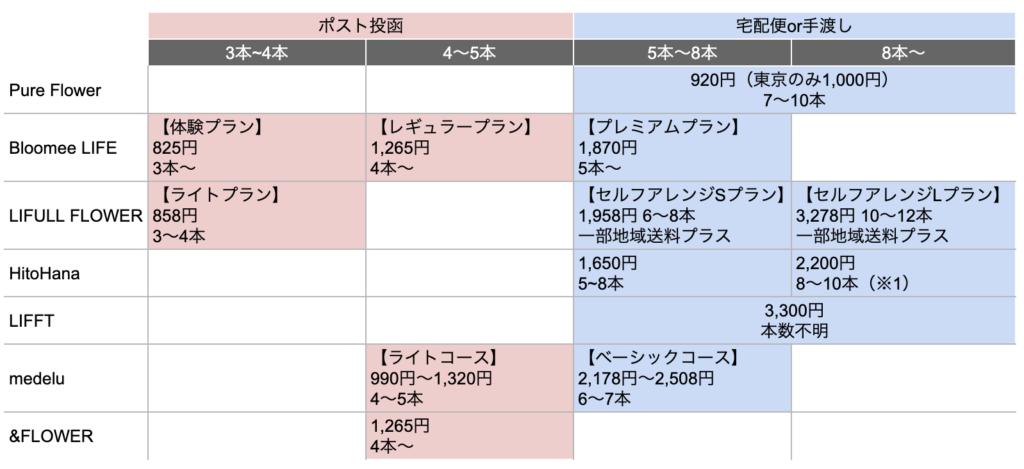 お花の定期便・サブスク費用と本数比較表