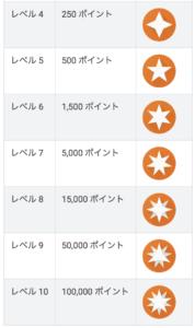 Google ローカルガイドレベル別バッヂ