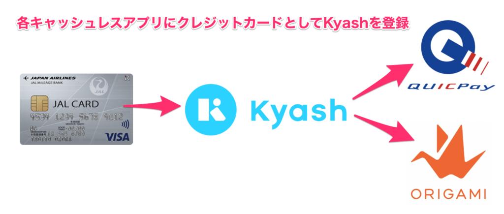 Kyashポイント二重取り2