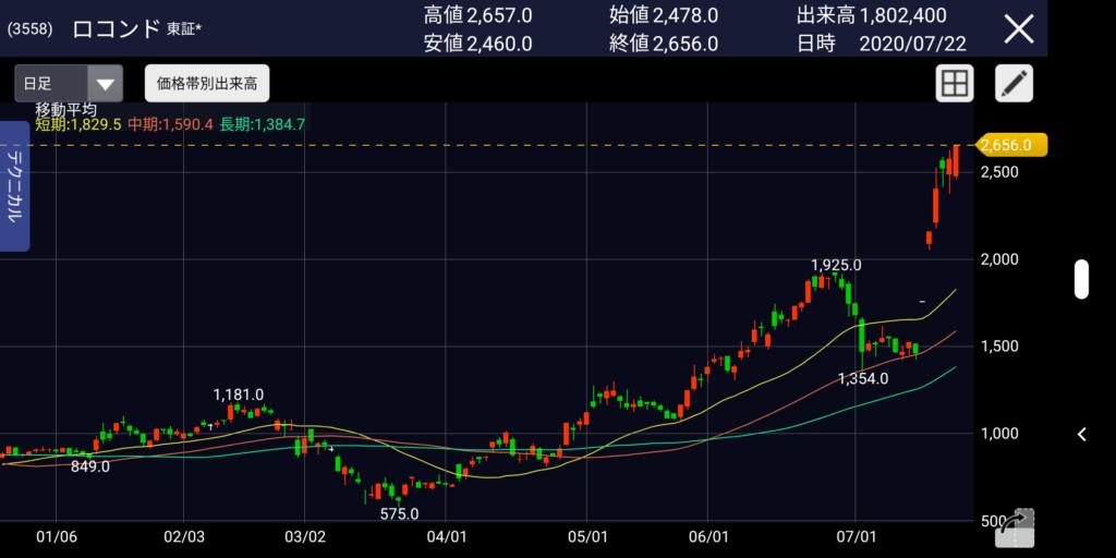 ヒカル・レペゼン地球砲でロコンドの株価爆上げ