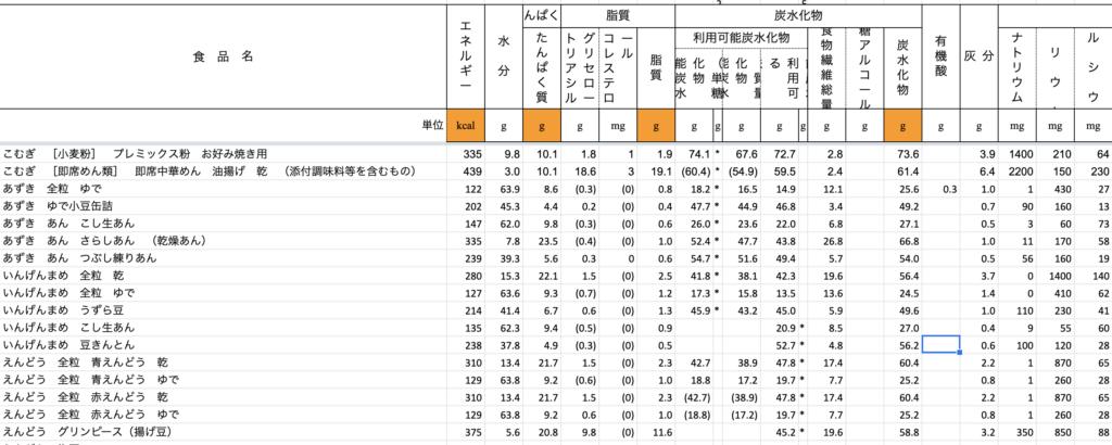 食材の栄養素一覧のエクセルデータ